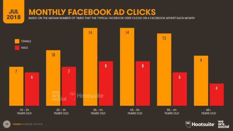 Croatia in third place in the world in terms of clicks on Facebook ads, Bosnians and Macedonians share eighth place 2