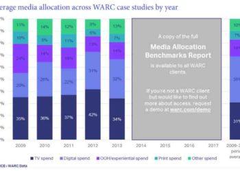 Uspješni brendovi troše 69% svojih budžeta na kombinacije TV i digitalnih kanala 1